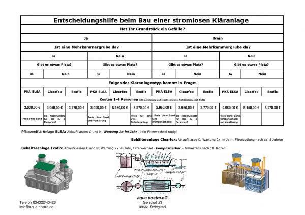 Gut bekannt stromlose Kleinkläranlage Clearfox | aqua nostra eG LT52